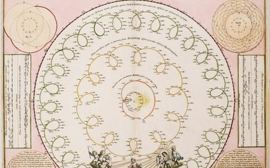 1742 Doppelmayr / Homann Celestial Chart of the Solar